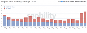 TF-IDF Content Optimization